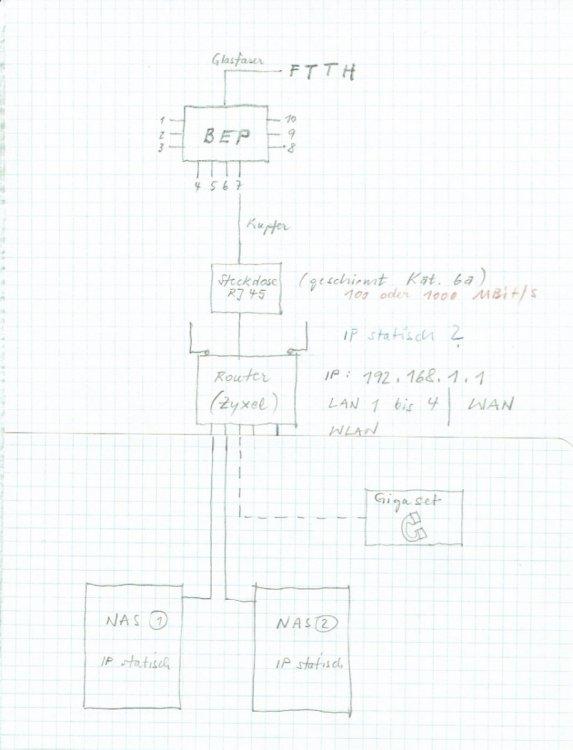 1229013241_200212_IT-NAS-Netzwerk-Arch02.thumb.jpg.944c33e884c0a8dea8ff1f1bd9ce9be7.jpg