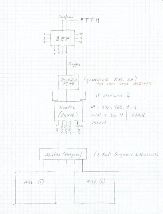 1255409602_200212_IT-NAS-Netzwerk-Arch01.thumb.jpg.d6b6f9d032e57db43337ba9057dc5052.jpg